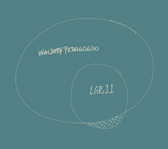 Waldorfpedagogiken är större och mer vidsträckt än LGR11, som i stora drag passar inom ramen för den stora cirkeln. En liten del av LGR11 går lite på tvärs med olika grundtankar inom Waldorfpedagogiken (se det streckade området), men i stort är det inte något problem.