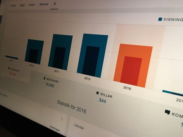 Statistiken 2016